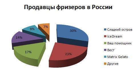Продавцы фризеров для мороженого на территории России